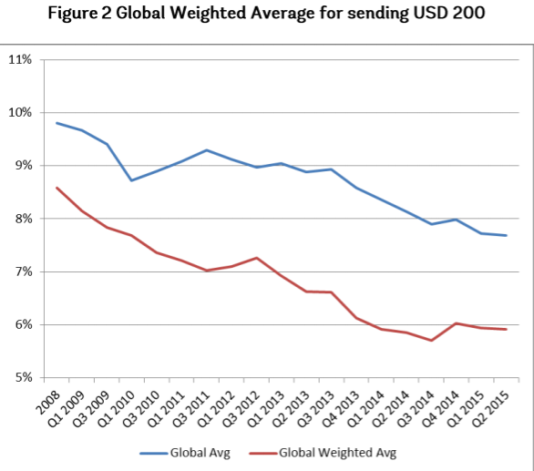 global-remittance-margins-2008-2015