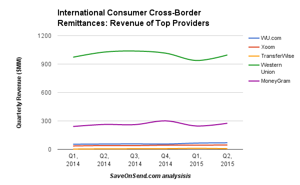 international-consumer-cross-border-remittances-revenue-q2-2015