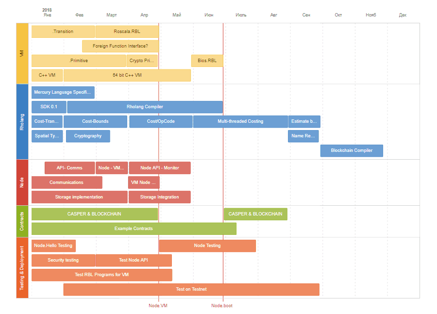 RChain roadmap