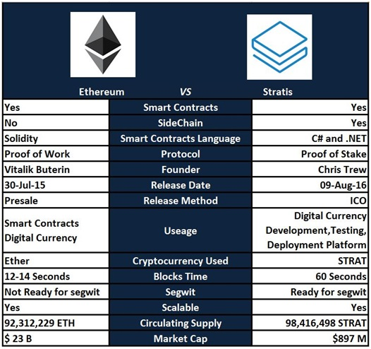 Stratis vs Etherium