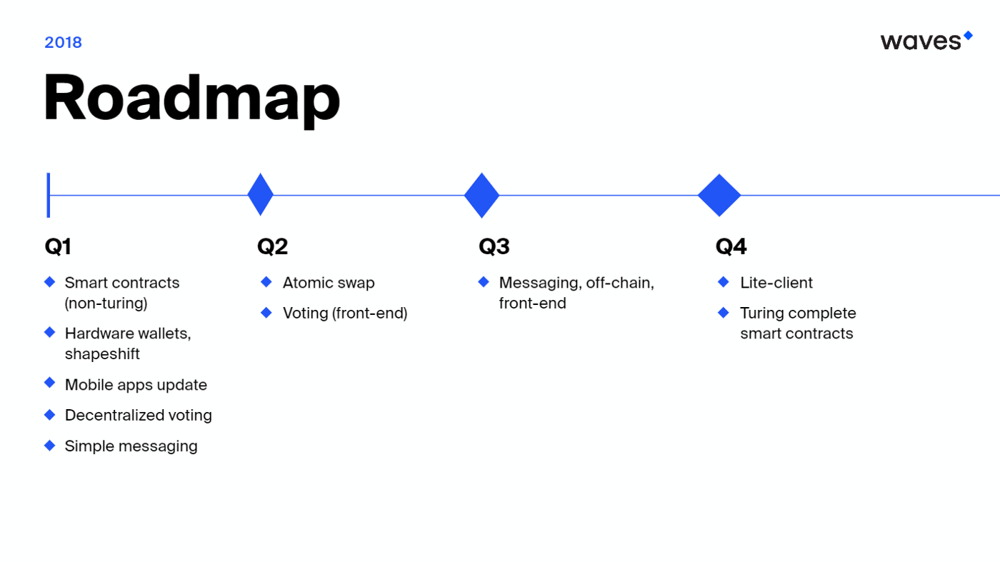 Roadmap Waves